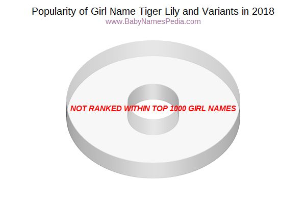 variant popularity chart for tiger lily in 2017
