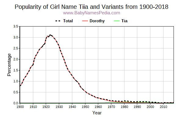 Variant Popularity Trend  for Tiia  from 1900 to 2016