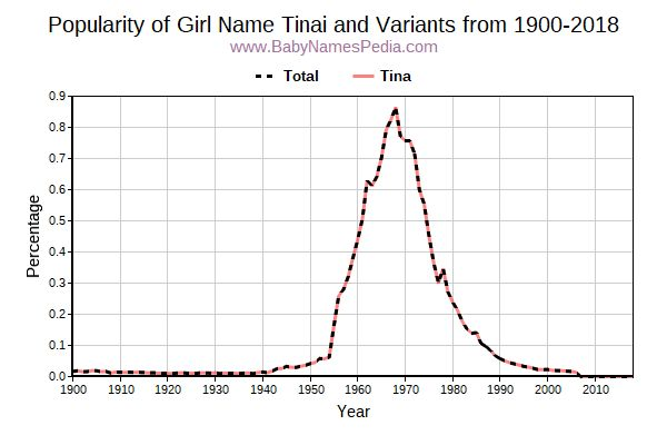 Variant Popularity Trend  for Tinai  from 1900 to 2016