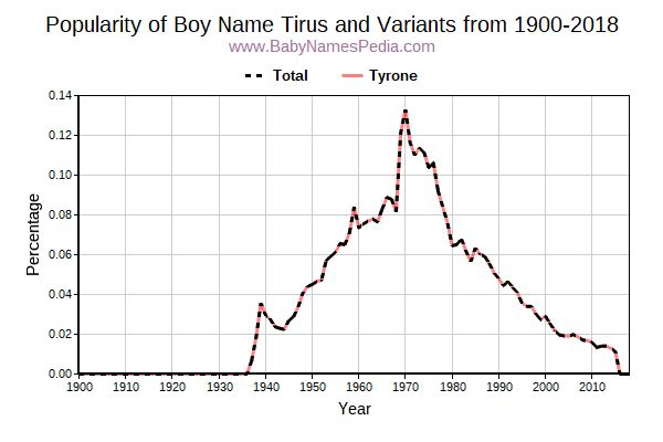 Variant Popularity Trend  for Tirus  from 1900 to 2015