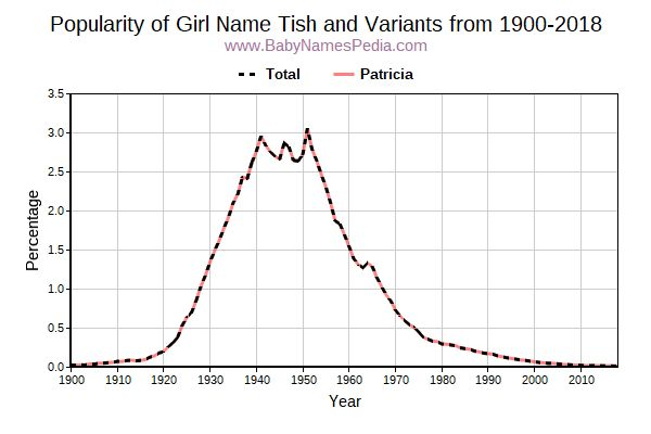 Variant Popularity Trend  for Tish  from 1900 to 2016