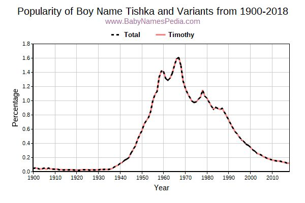 Variant Popularity Trend  for Tishka  from 1900 to 2016