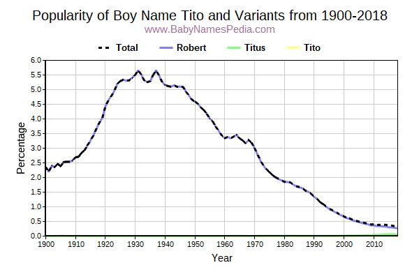 Variant Popularity Trend  for Tito  from 1900 to 2016