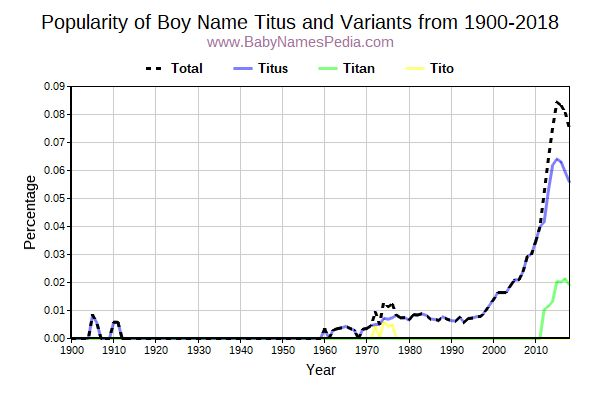 Variant Popularity Trend  for Titus  from 1900 to 2016