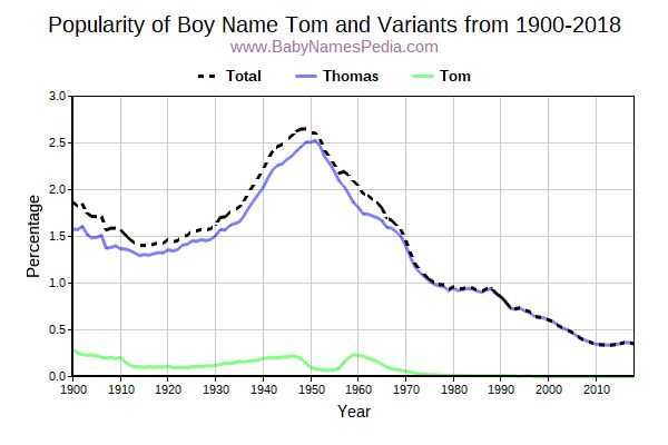 Variant Popularity Trend  for Tom  from 1900 to 2016