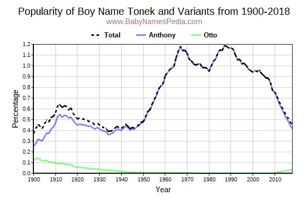 Variant Popularity Trend  for Tonek  from 1900 to 2016