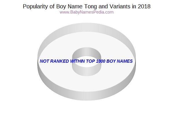 Variant Popularity Chart  for Tong  in 2016