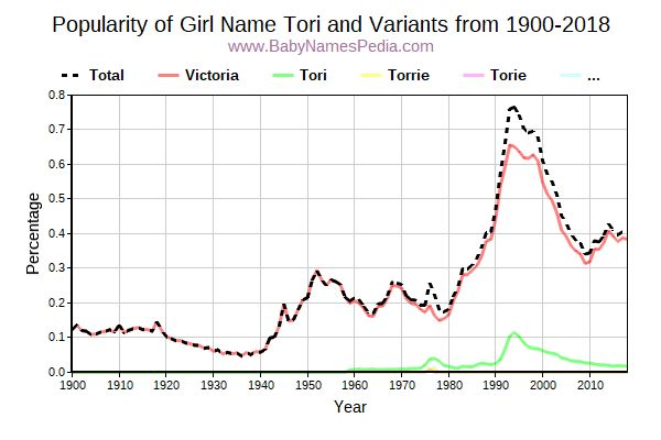 Variant Popularity Trend  for Tori  from 1900 to 2015