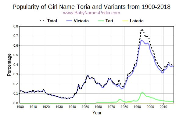 Variant Popularity Trend  for Toria  from 1900 to 2015