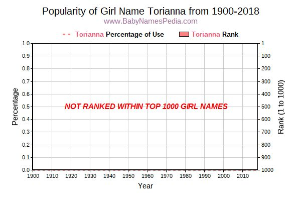 Popularity Trend  for Torianna  from 1900 to 2018