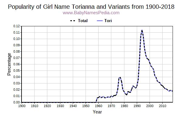 Variant Popularity Trend  for Torianna  from 1900 to 2018