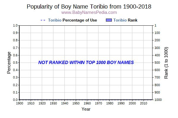 Popularity Trend  for Toribio  from 1900 to 2016