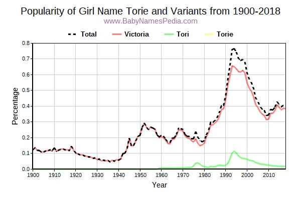 Variant Popularity Trend  for Torie  from 1900 to 2018