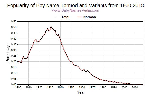 Variant Popularity Trend  for Tormod  from 1900 to 2015