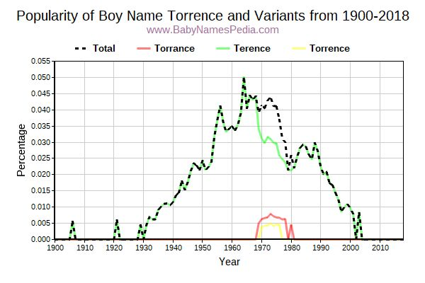 Variant Popularity Trend  for Torrence  from 1900 to 2015
