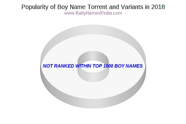 Variant Popularity Chart  for Torrent  in 2016