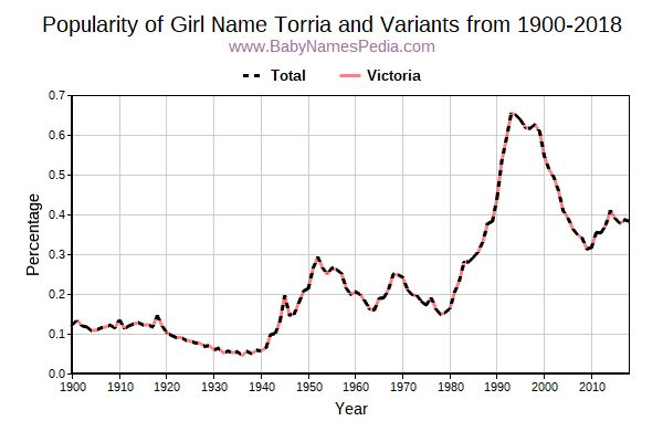 Variant Popularity Trend  for Torria  from 1900 to 2016