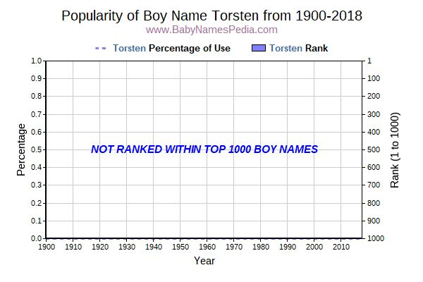 Popularity Trend  for Torsten  from 1900 to 2017