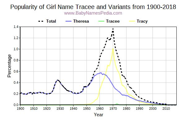 Variant Popularity Trend  for Tracee  from 1900 to 2016