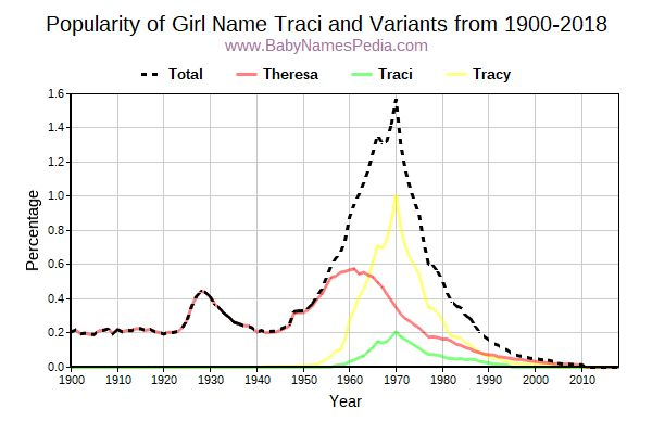 Variant Popularity Trend  for Traci  from 1900 to 2016