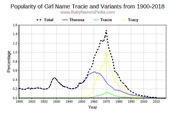 Variant Popularity Trend  for Tracie  from 1900 to 2016