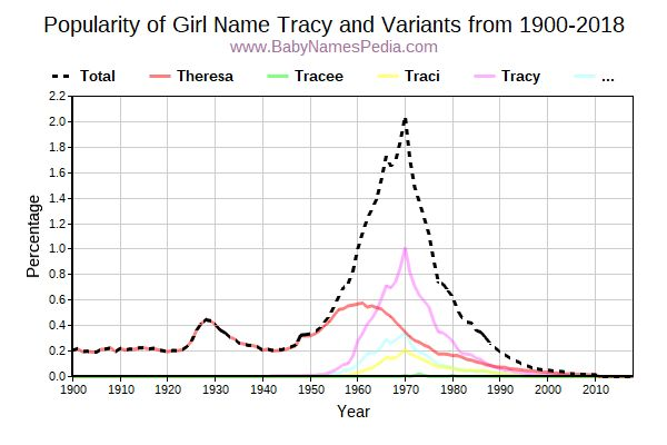 Variant Popularity Trend  for Tracy  from 1900 to 2016