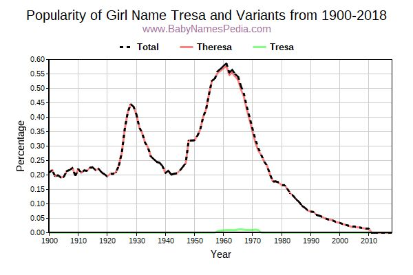 Variant Popularity Trend  for Tresa  from 1900 to 2016
