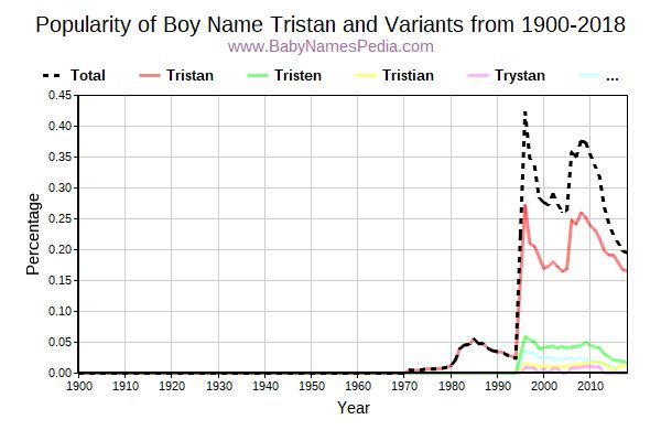 Variant Popularity Trend  for Tristan  from 1900 to 2015