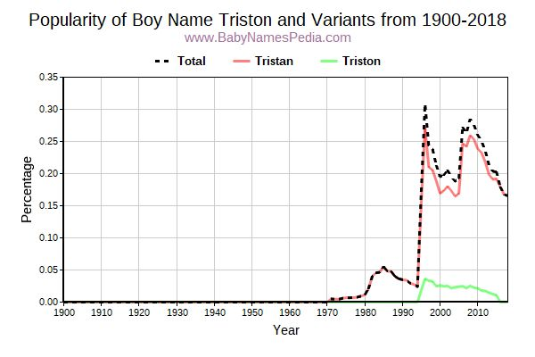 Variant Popularity Trend  for Triston  from 1900 to 2015