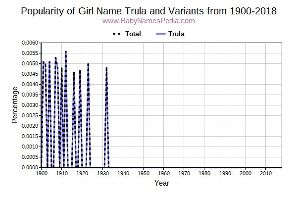 Variant Popularity Trend  for Trula  from 1900 to 2015