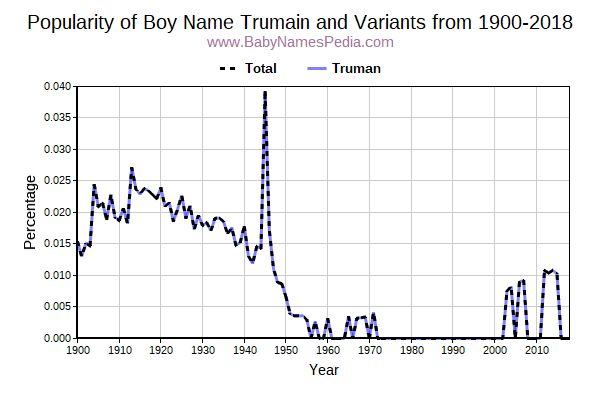 Variant Popularity Trend  for Trumain  from 1900 to 2017