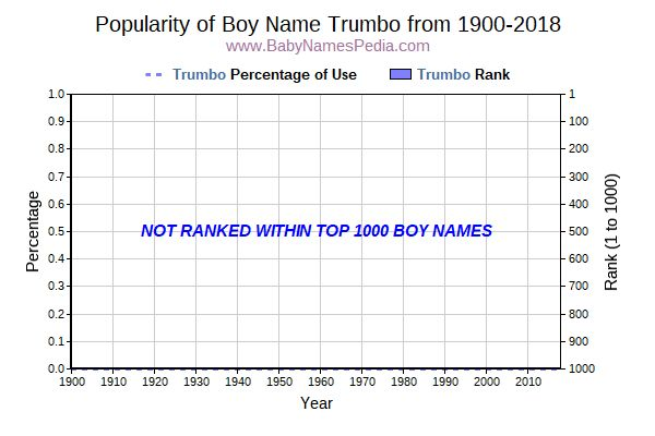 Popularity Trend  for Trumbo  from 1900 to 2015