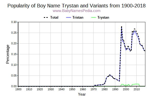 Variant Popularity Trend  for Trystan  from 1900 to 2016