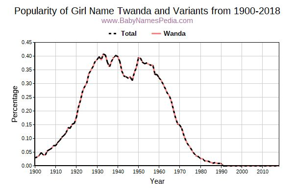 Variant Popularity Trend  for Twanda  from 1900 to 2016