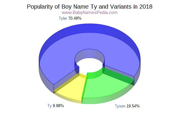 Variant Popularity Chart  for Ty  in 2015