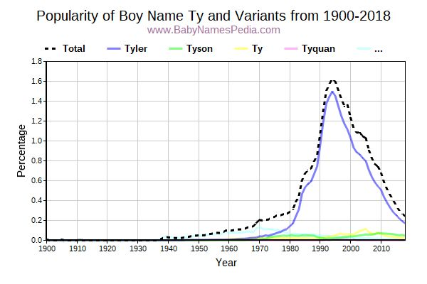 Variant Popularity Trend  for Ty  from 1900 to 2015