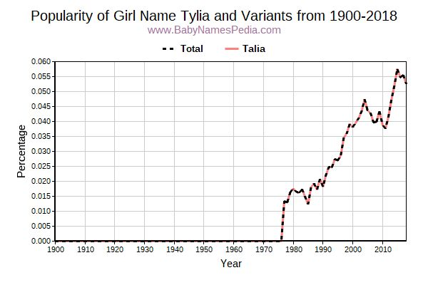 Variant Popularity Trend  for Tylia  from 1900 to 2015