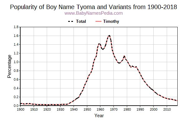 Variant Popularity Trend  for Tyoma  from 1900 to 2015