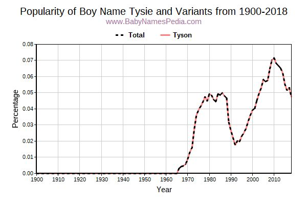 Variant Popularity Trend  for Tysie  from 1900 to 2016