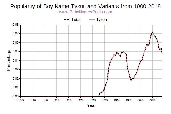Variant Popularity Trend  for Tysun  from 1900 to 2015