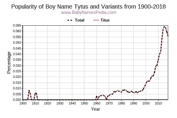 Variant Popularity Trend  for Tytus  from 1900 to 2015