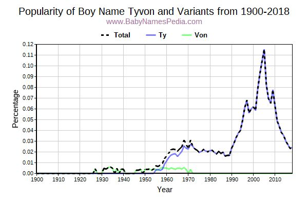 Variant Popularity Trend  for Tyvon  from 1900 to 2016
