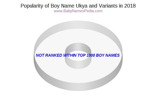 Variant Popularity Chart  for Ukya  in 2018