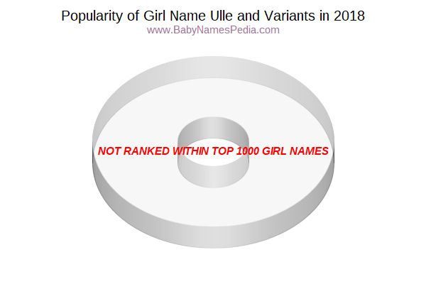 Variant Popularity Chart  for Ulle  in 2018