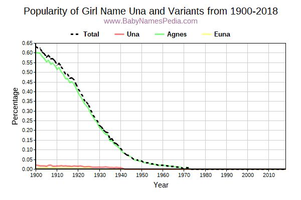 Variant Popularity Trend  for Una  from 1900 to 2017