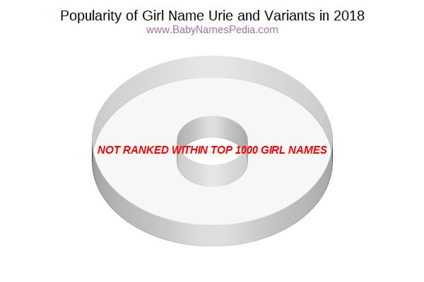 Variant Popularity Chart  for Urie  in 2018