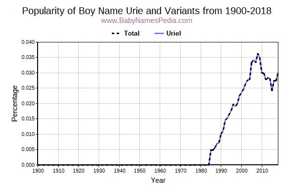 Variant Popularity Trend  for Urie  from 1900 to 2017