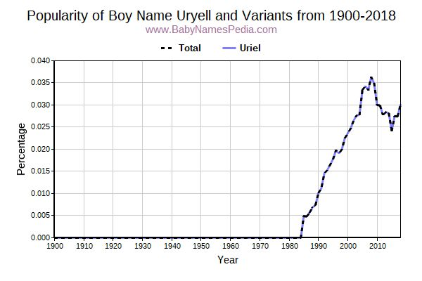 Variant Popularity Trend  for Uryell  from 1900 to 2017