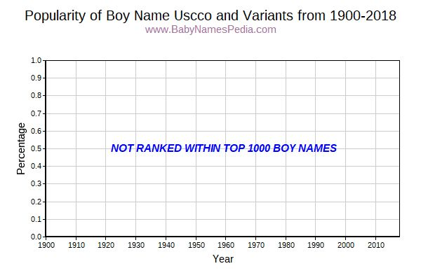 Variant Popularity Trend  for Uscco  from 1900 to 2018