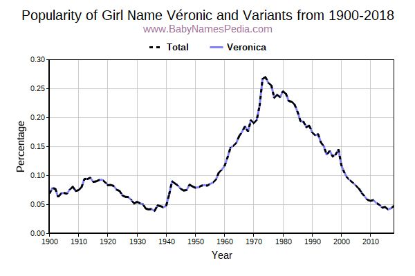 Variant Popularity Trend  for Véronic  from 1900 to 2018